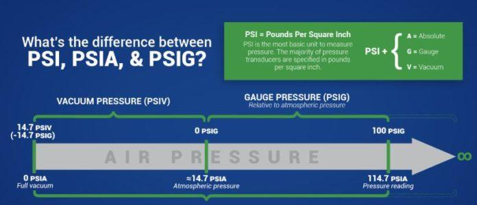 compressed air psig