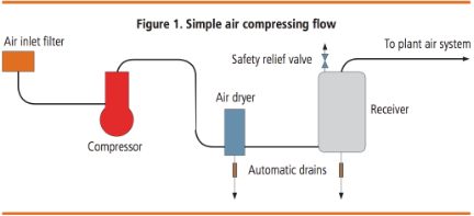 compressed air force flow
