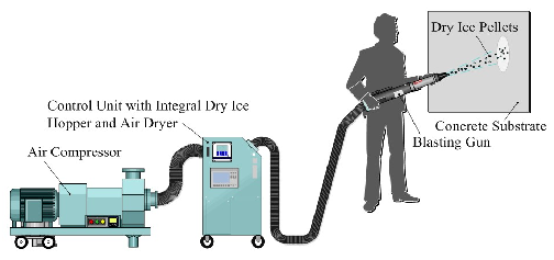dry ice blasting from air compressor