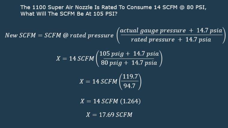 what is scfm