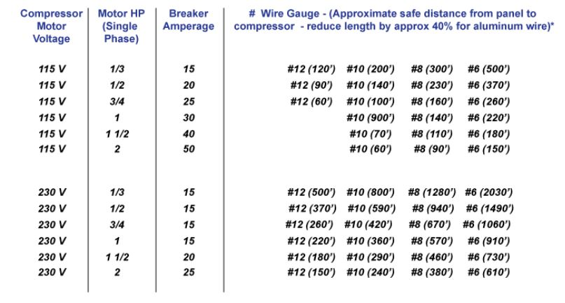 Air Compressor Cord By Voltage Rating