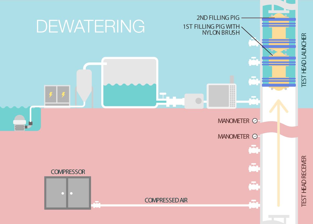 Compressed Air Dewatering how to