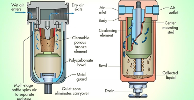 How compressed air filters work